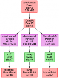 DASD support: the example graph